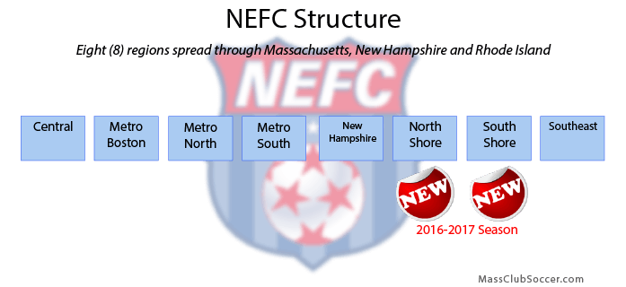 nefc soccer club structure